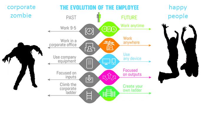 500x500-evolution-of-employee-dajmio-marketing-digital